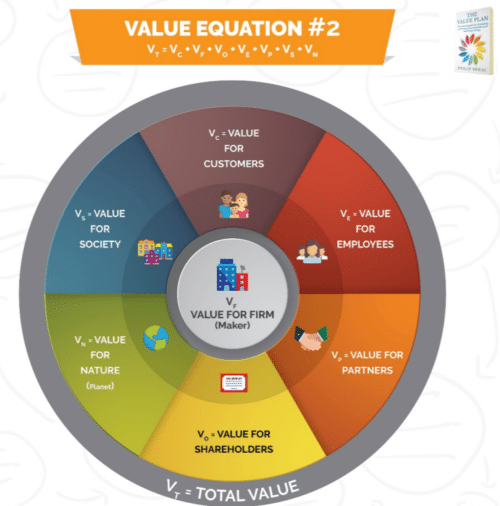 One of the key points discussed from the book was How to Create Value